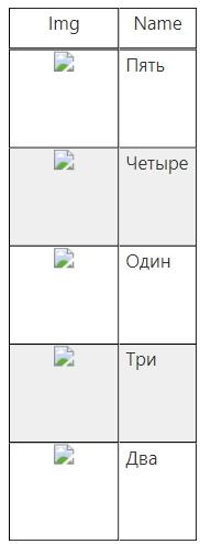 Построим простую таблицу с картинками в Power BI