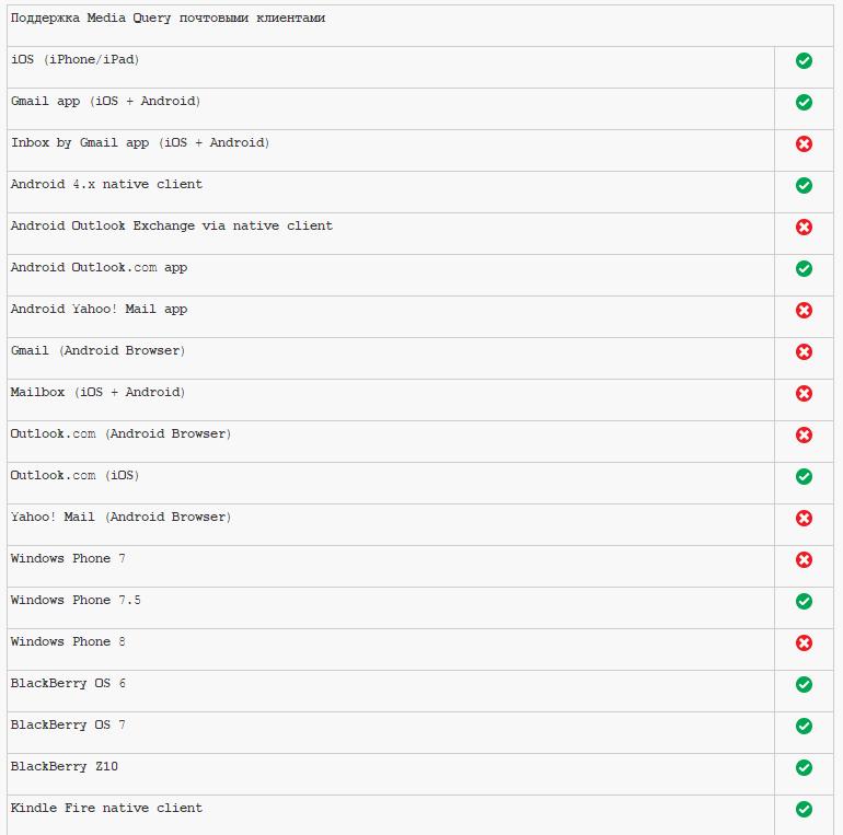 какие клиенты поддерживают media queries в html вёрстке писем