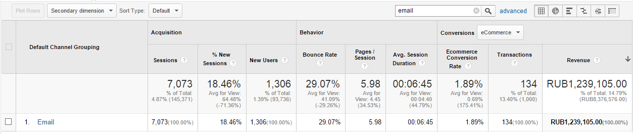 Статистика продаж с емейл-канала