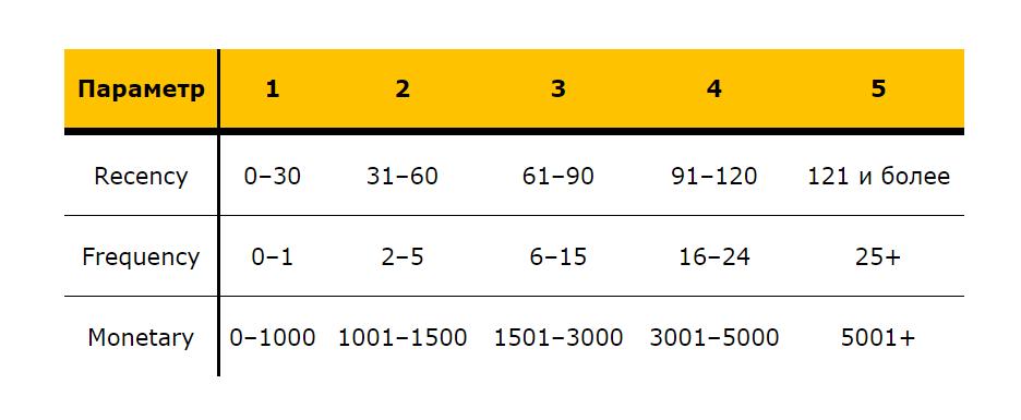 Таблица RFM