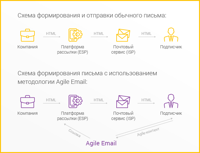 Механика работы Agile Email