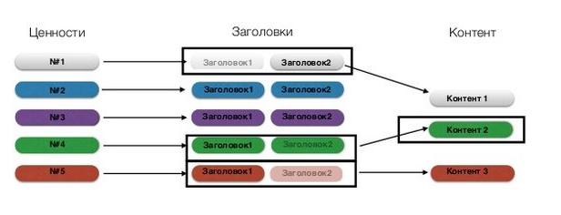 пример-сплит-тестирования2