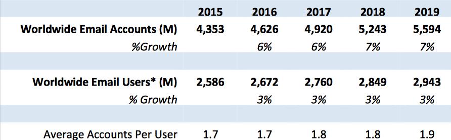 отчет Radicati Group - количество емейл-аккаунтов в 2015-2019 году