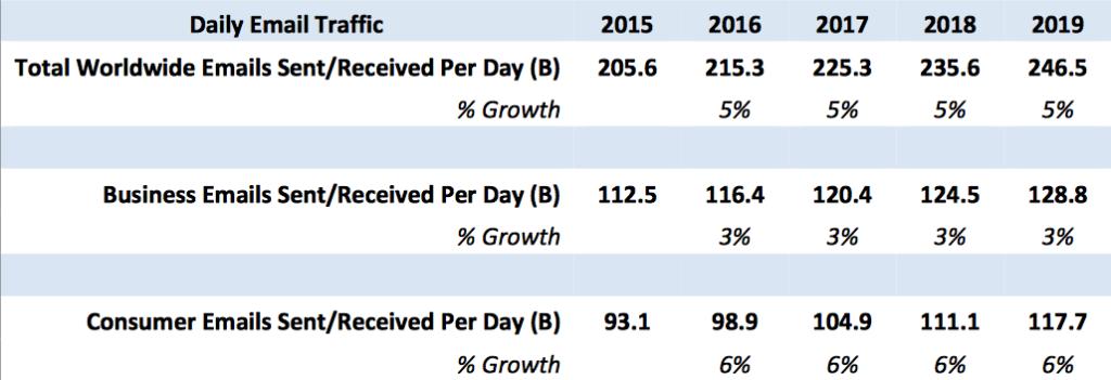 отчет Radicati Group - количество отправляемых коммерческих писем в 2015-2019 году