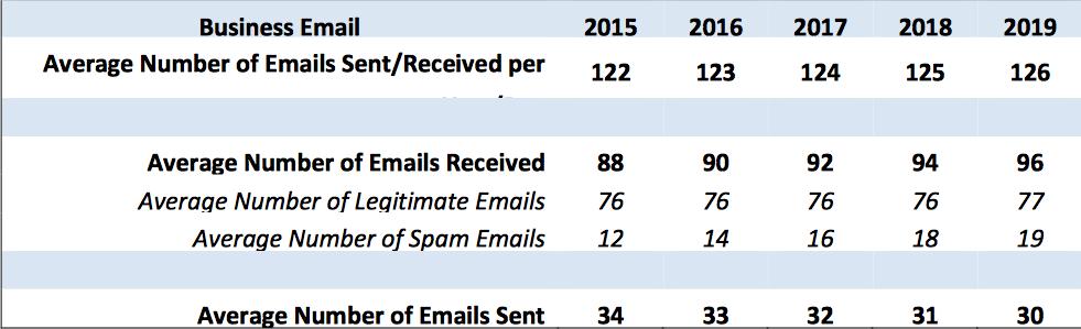 отчет Radicati Group - количество получаемых и отправляемых писем в 2015-2019 году