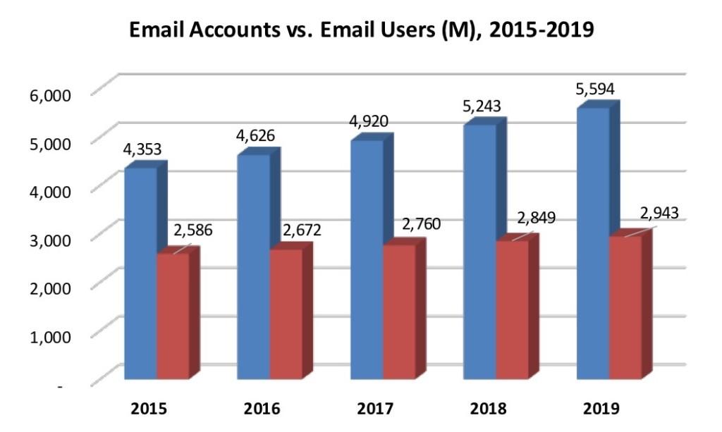 email-аккаунты vs. email пользователи
