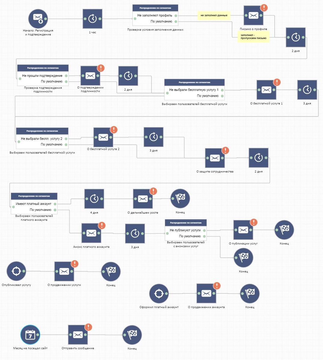 стратегия email маркетинга на примере
