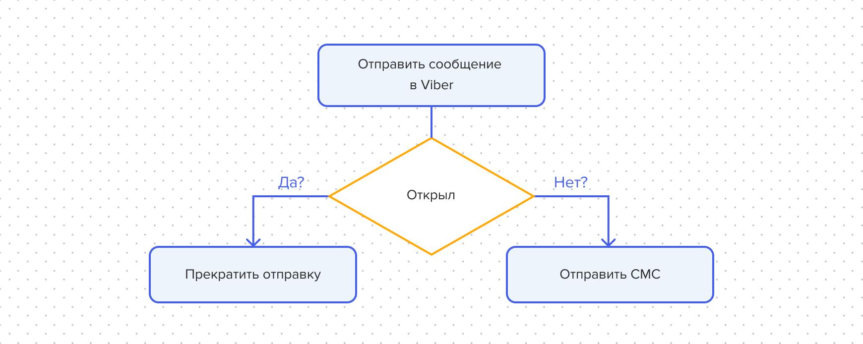 Схема рассылки