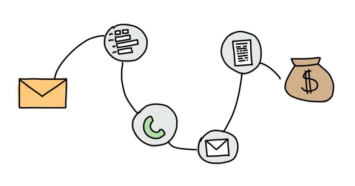 Готовый сценарий коммуникаций для отдела продаж b2b