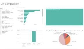 интересы подписчиков из MailChimp в Power BI