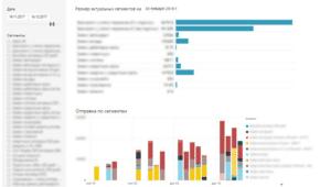 Примеры отчётов Power BI