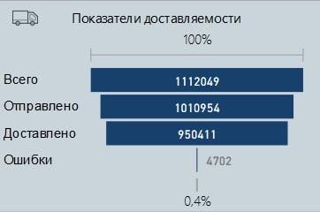 Воронка визуализации в отчёте Power BI