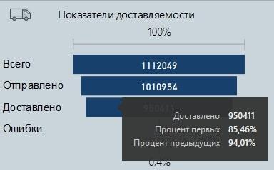Коэффициент доставки в отчёте Power BI