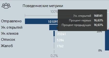 Поведенческие метрики в отчёте Power BI
