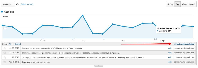 заметки в Google Analytics