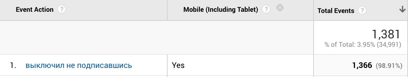 на мобильных — 98,83% выключают окнона мобильных — 98,83% выключают окно