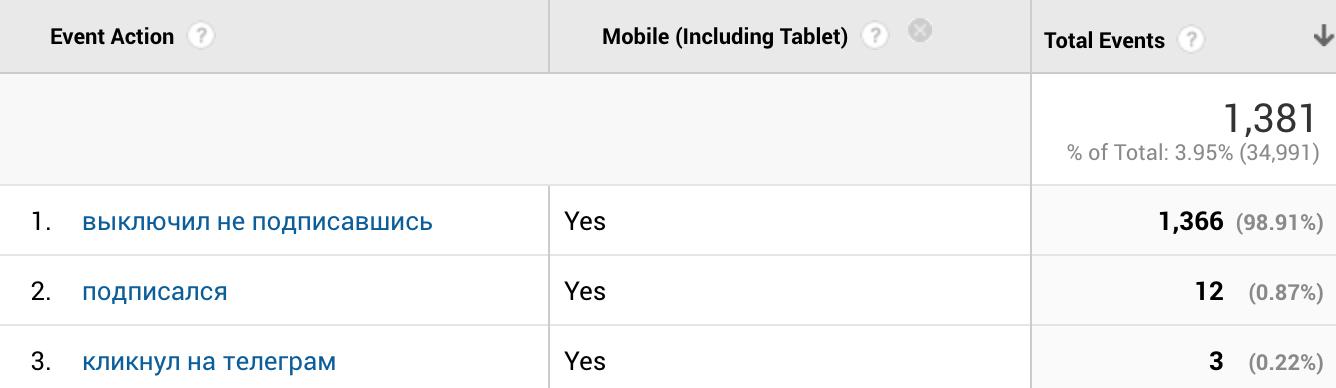 поп-апы на мобильных