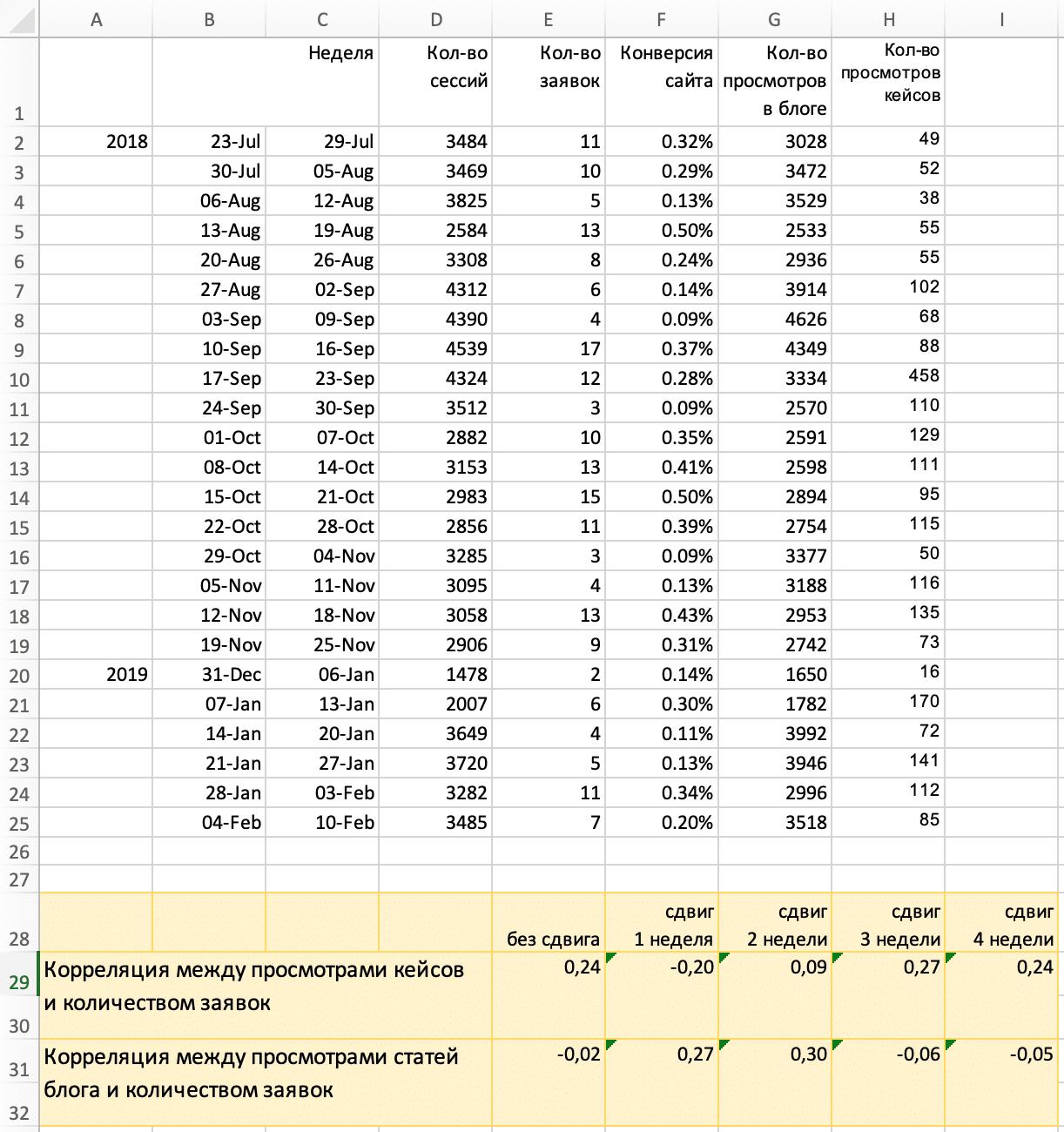 Корреляция между заявками и прочтениями контента