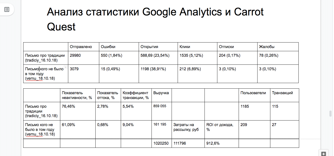 Пример отчёта сключевыми показателями