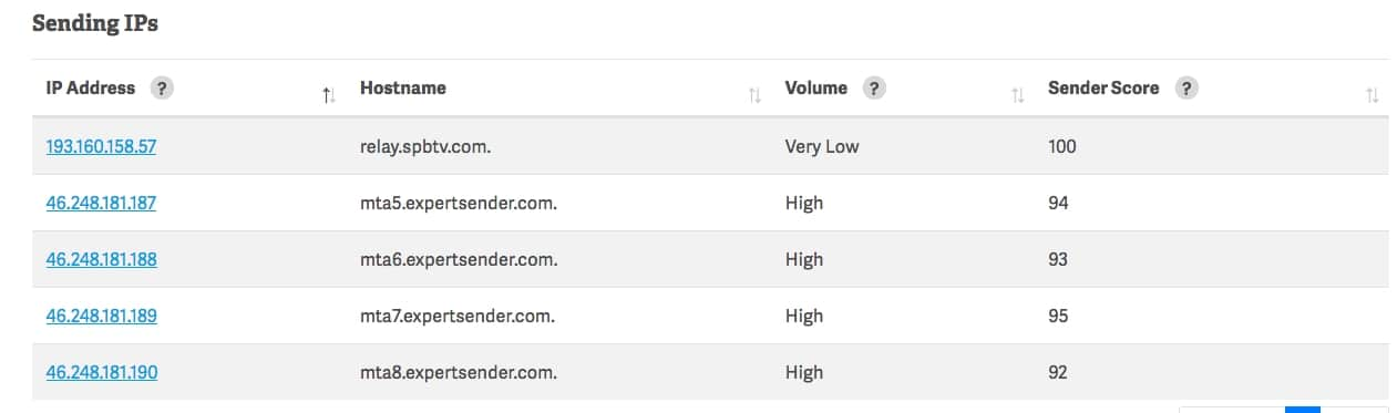 Проверка репутацию отправляющих ресурсов (домен/IPs) насервисе Sender Score