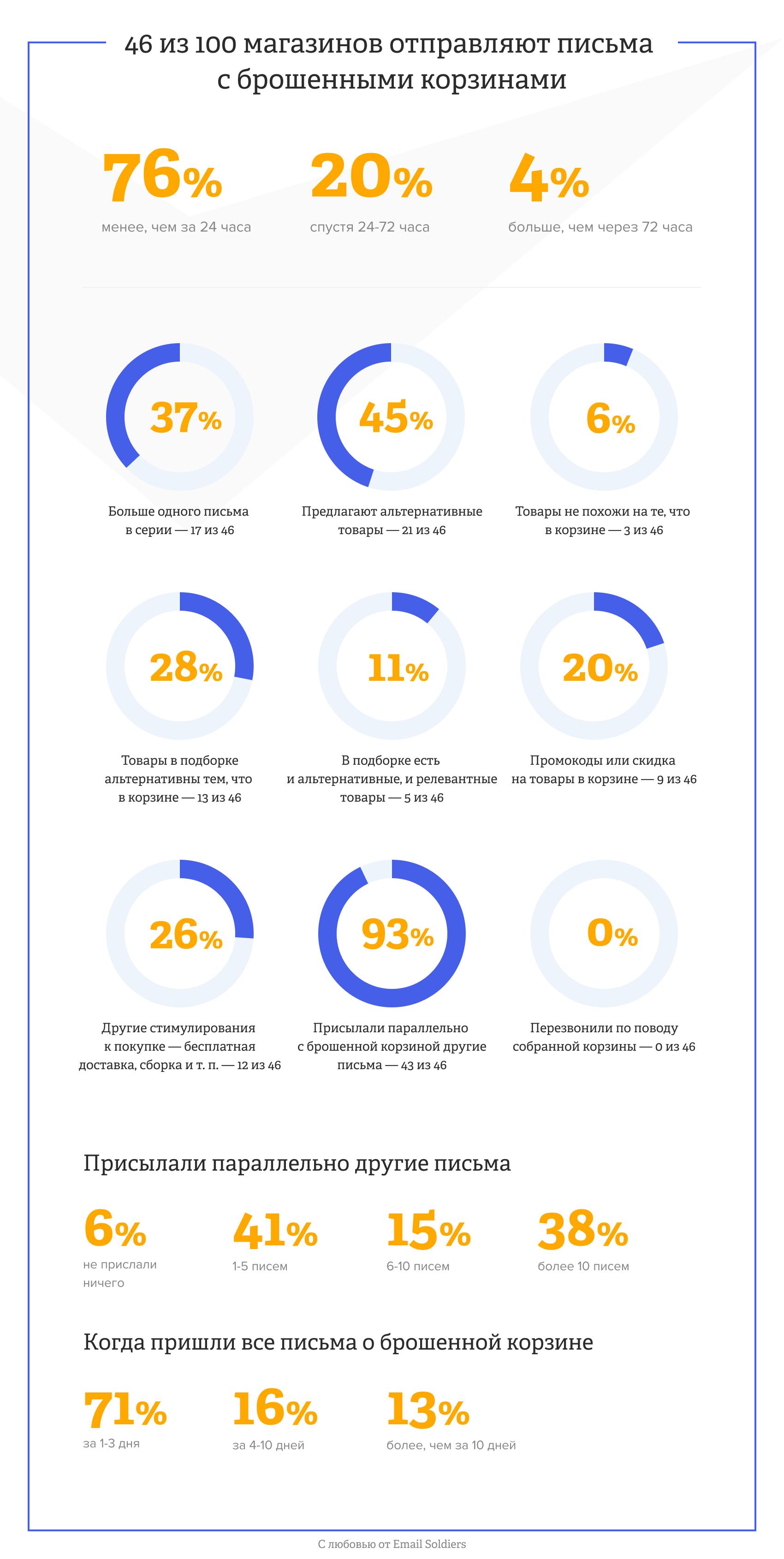 Инфографика с исследованием брошенных корзин