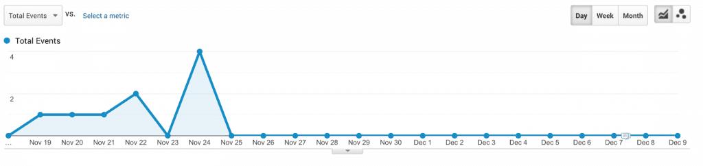 отчёт в google analytics — сломалось событие