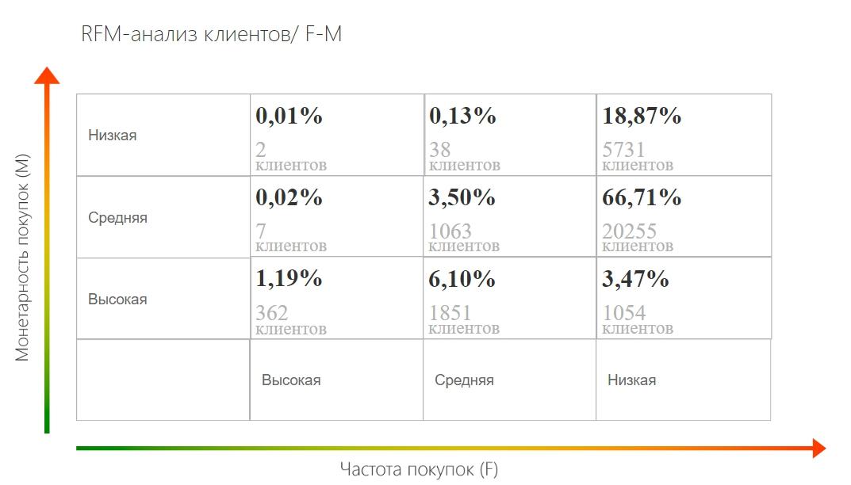 FM-анализ