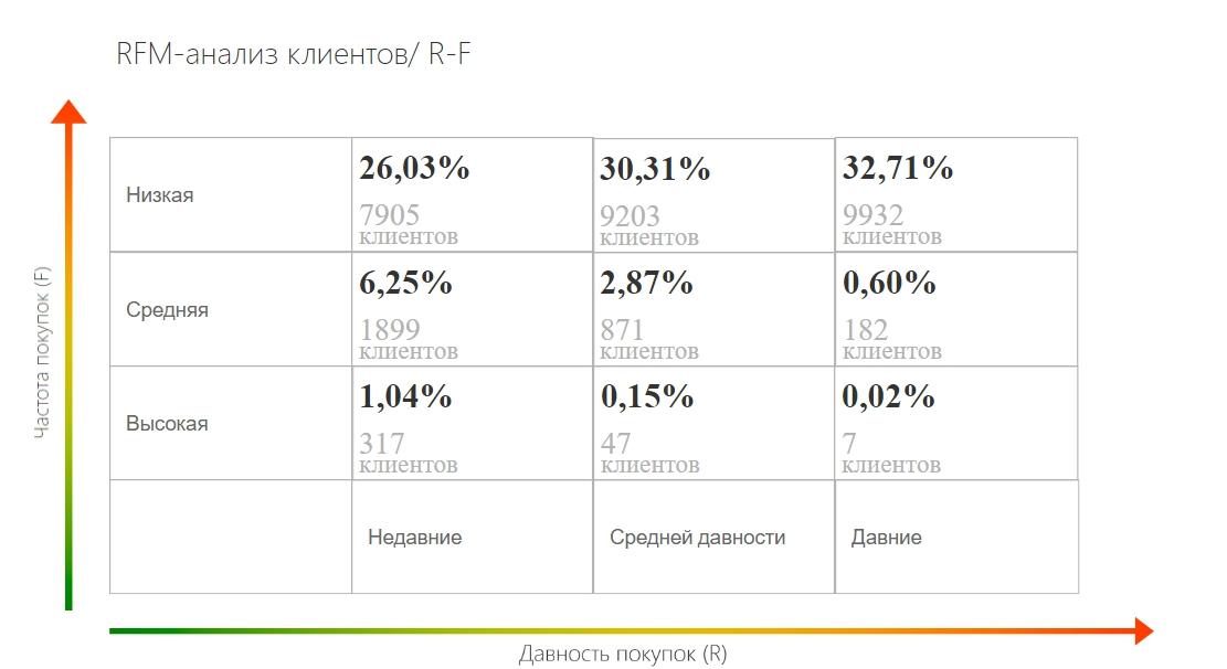 RF-анализ