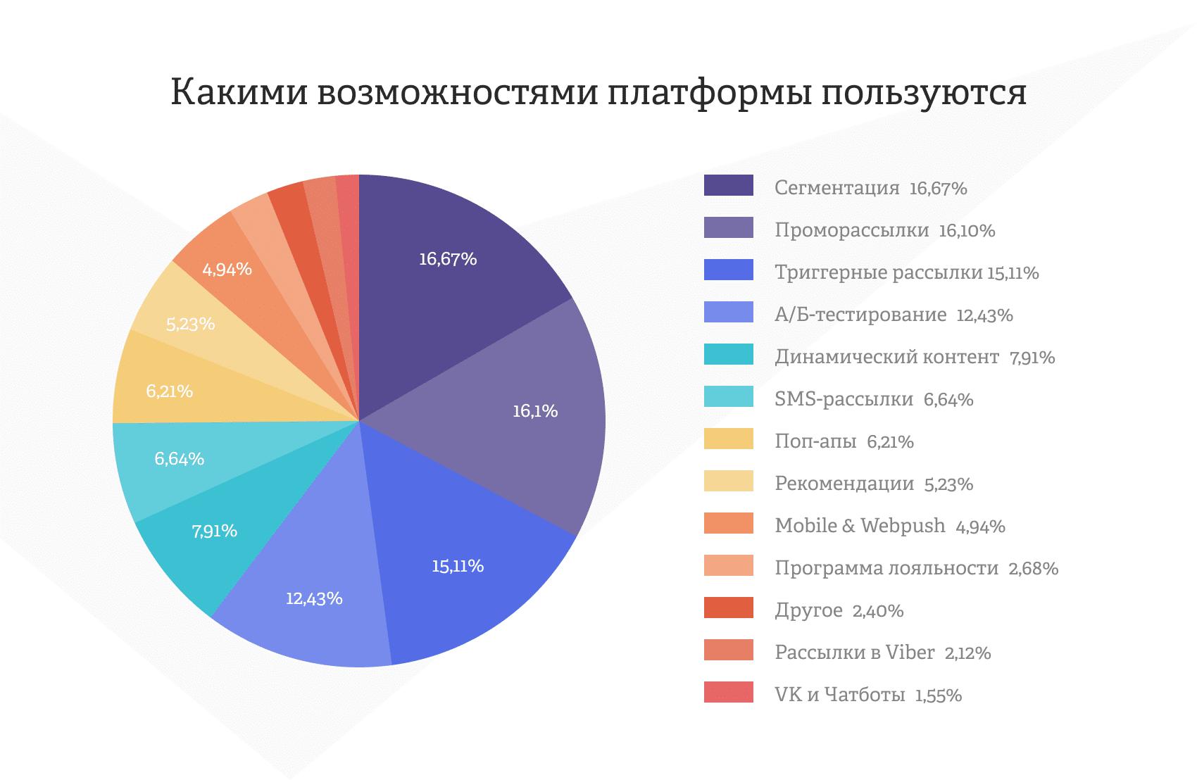 диаграмма: какие возможности платформы используют