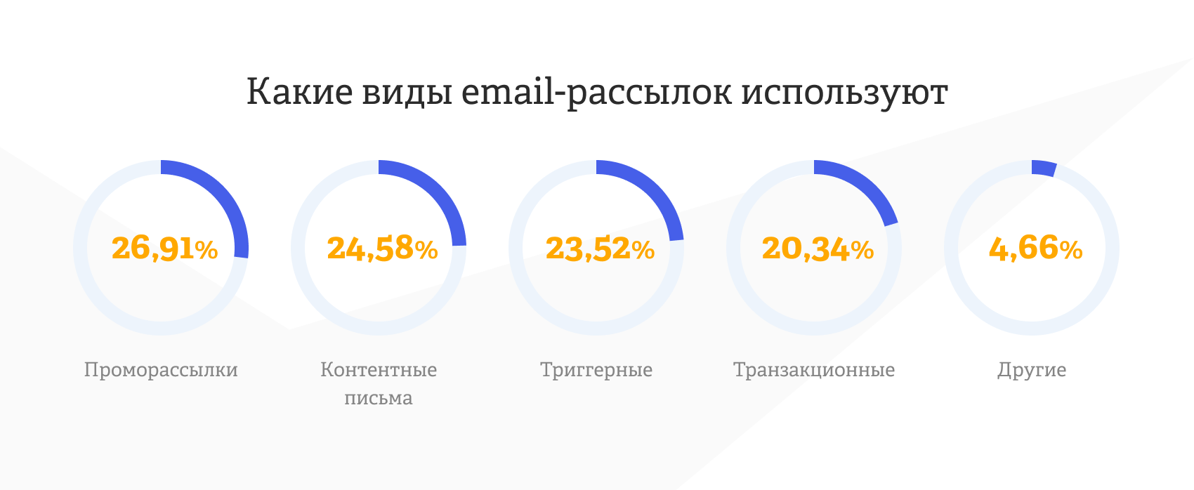какие виды email-рассылок используют