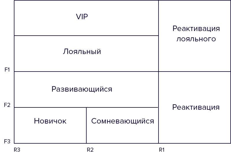 сегменты клиентов по степени лояльности в rfm-анализе