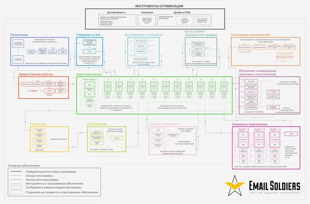 схема рассылок для email-коммуникации