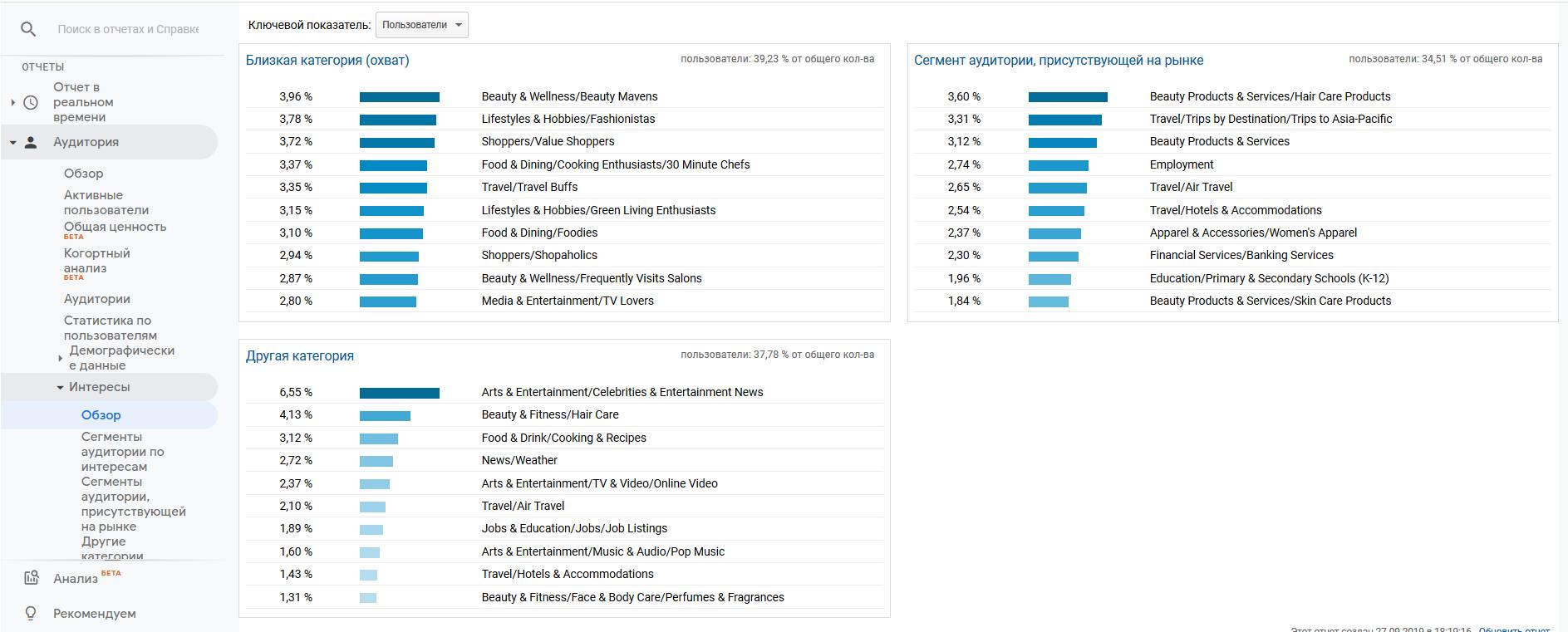 График интересов целевой аудитории бренда