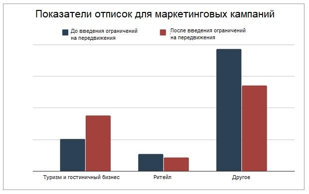 Показатели отписок до ограничений и после