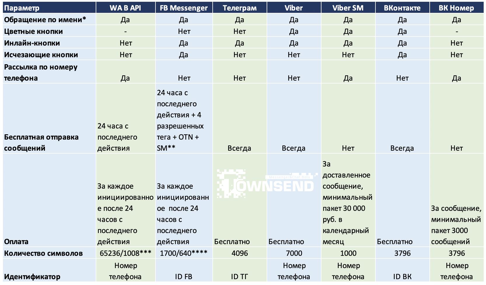 Основные параметры мессенджеров