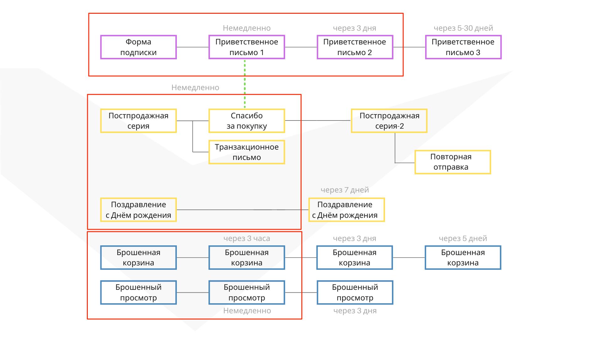 Проработанная схема коммуникации с рассылками которые уже работают у клиента