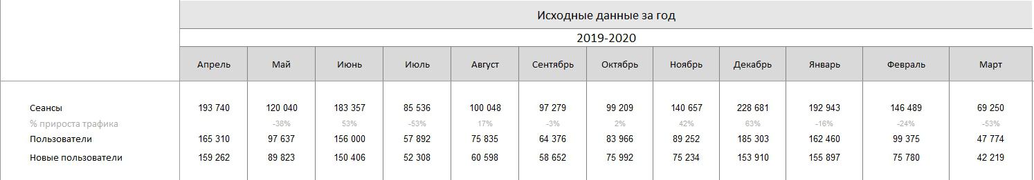Исходные данные рассылок за год