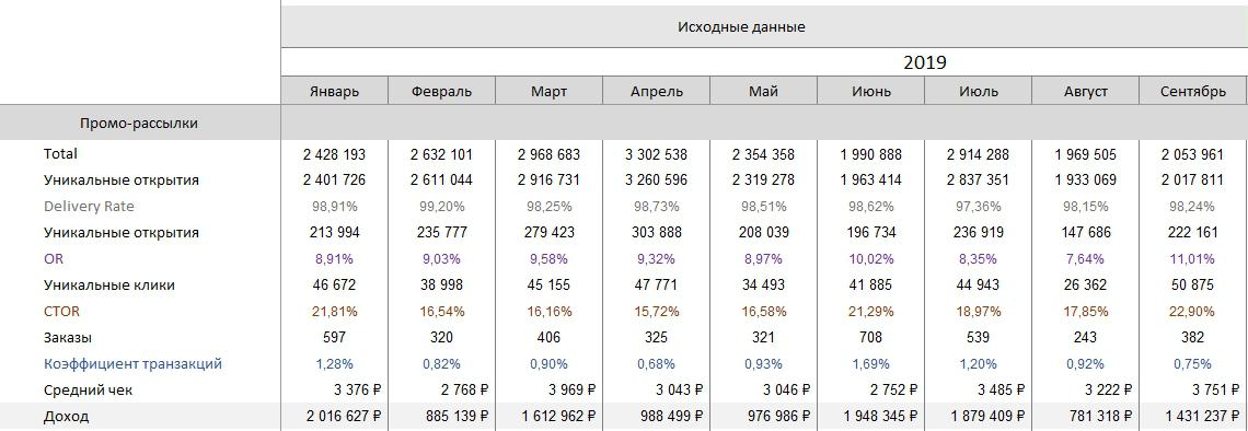 Данные с проморассылок