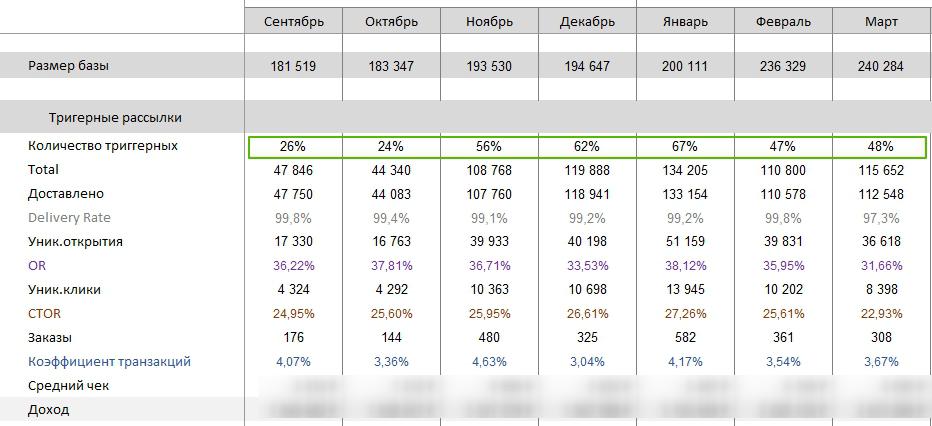 Показатели для триггерных рассылок при обобщённом прогнозе