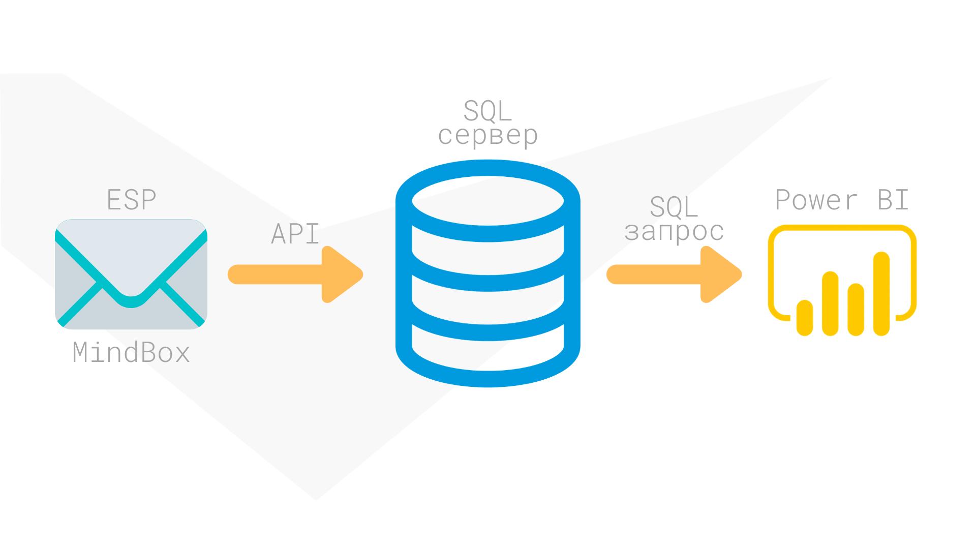 Импорт данных из Mindbox с помощью Microsoft SQL-сервера
