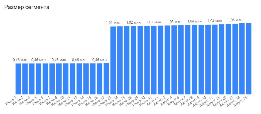 Ежедневная статистика с Microsoft SQL-сервера