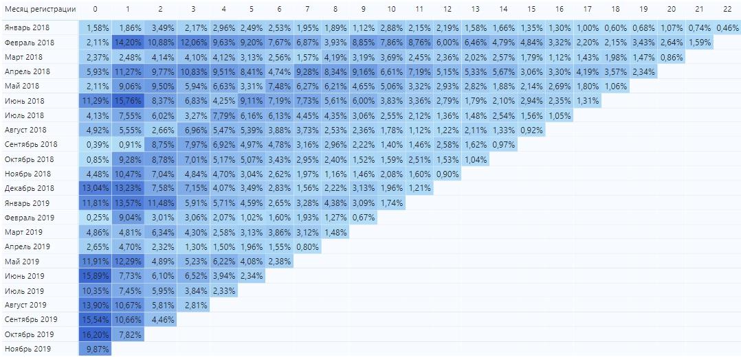 Когортный анализ — группировка по месяцам подписки