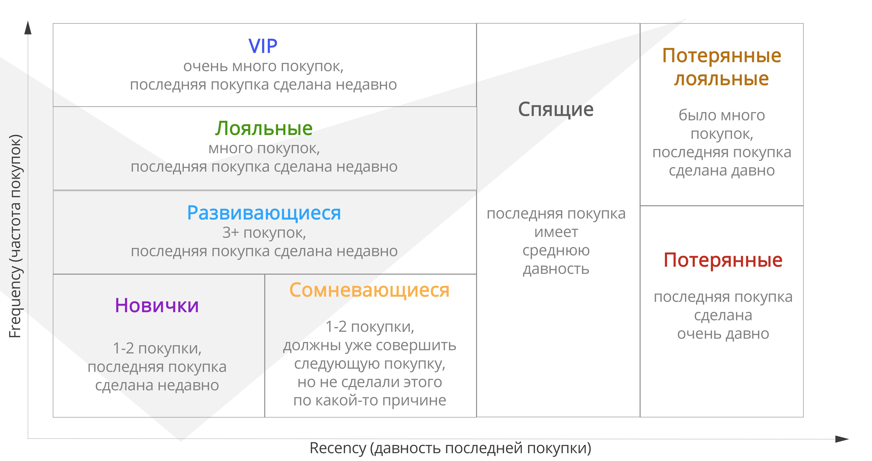 Бизнес-аналитика, анализ клиентов, сегменты