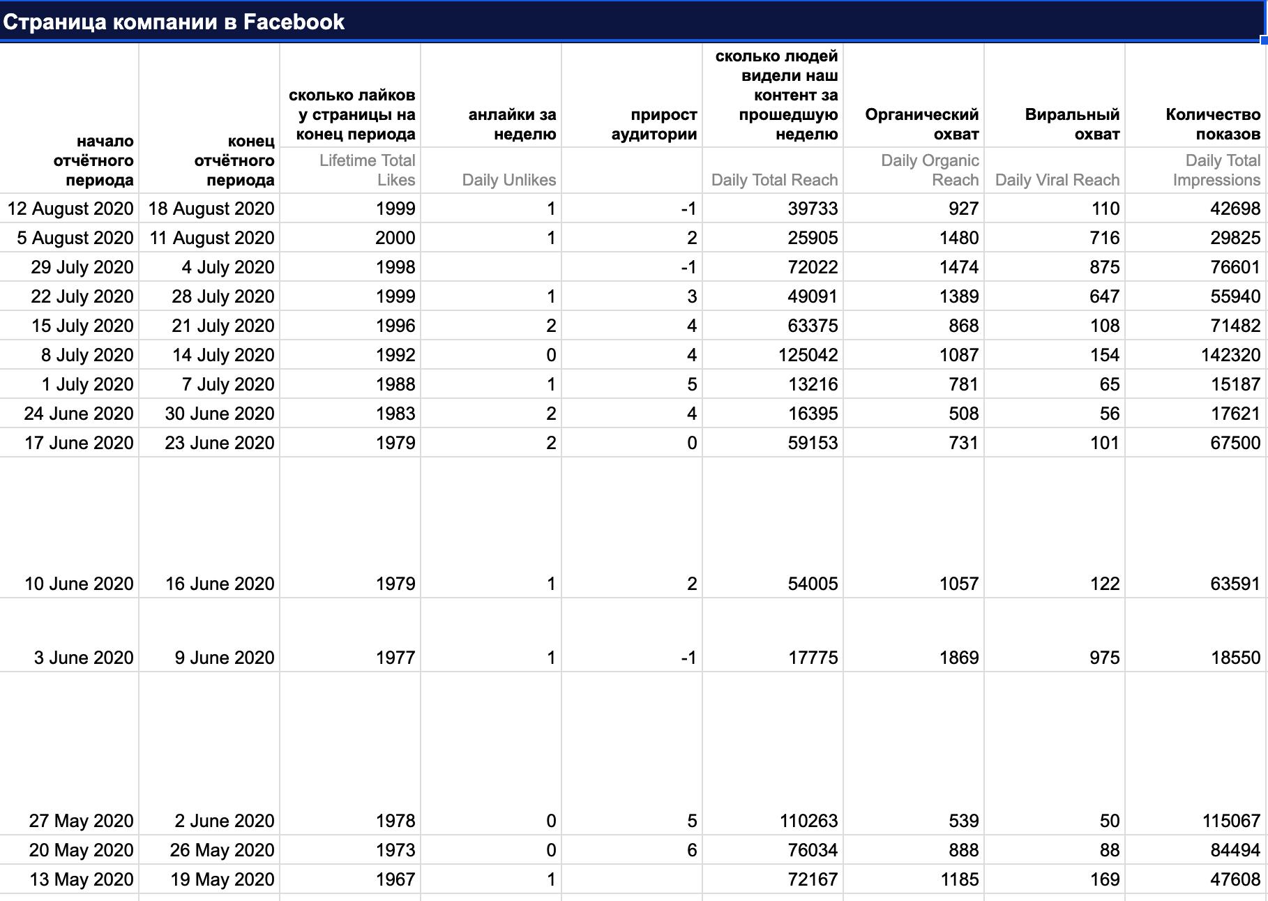 Маркетинг для b2b_Отчёт по статистике страницы в фейсбуке