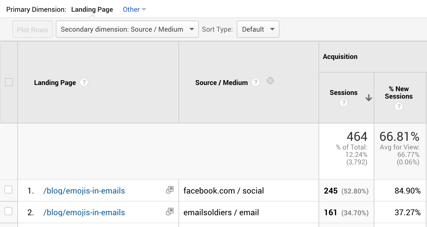 метрики контент-маркетинга переходы из рассылки и соцсетей