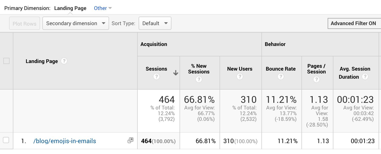 метрики контент-маркетинга просмотры поста