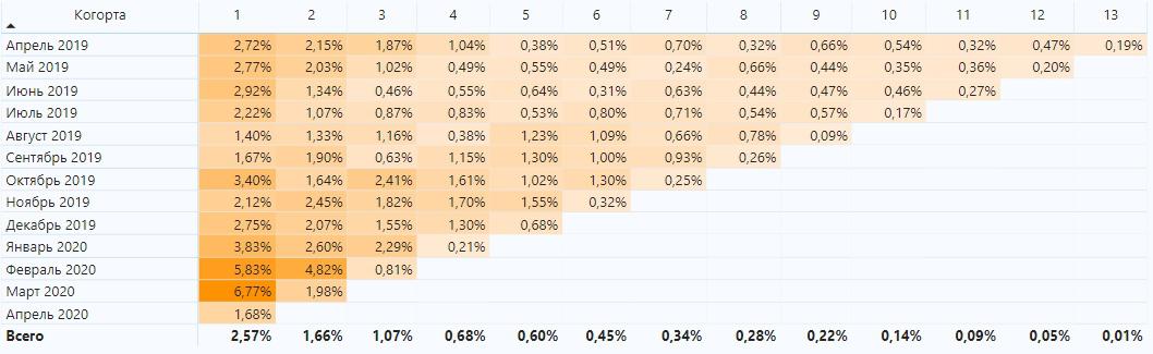 используем когортный анализ для расчёта churn rate