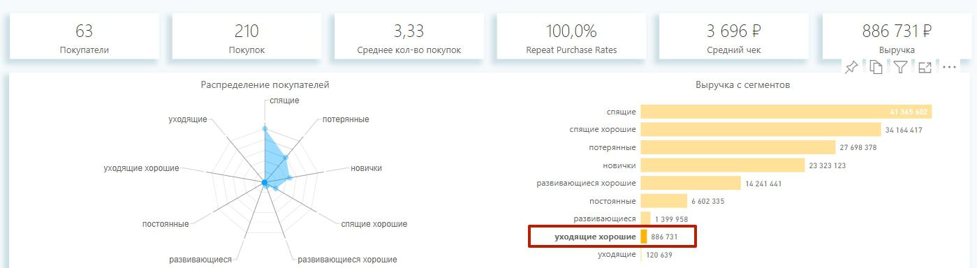 уходящие хорошие клиенты в rfm-анализе при расчёте churn rate