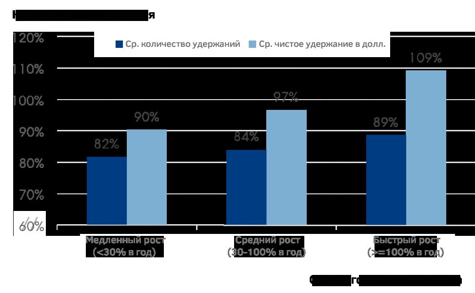 Retention Rate компаний с разными темпами роста