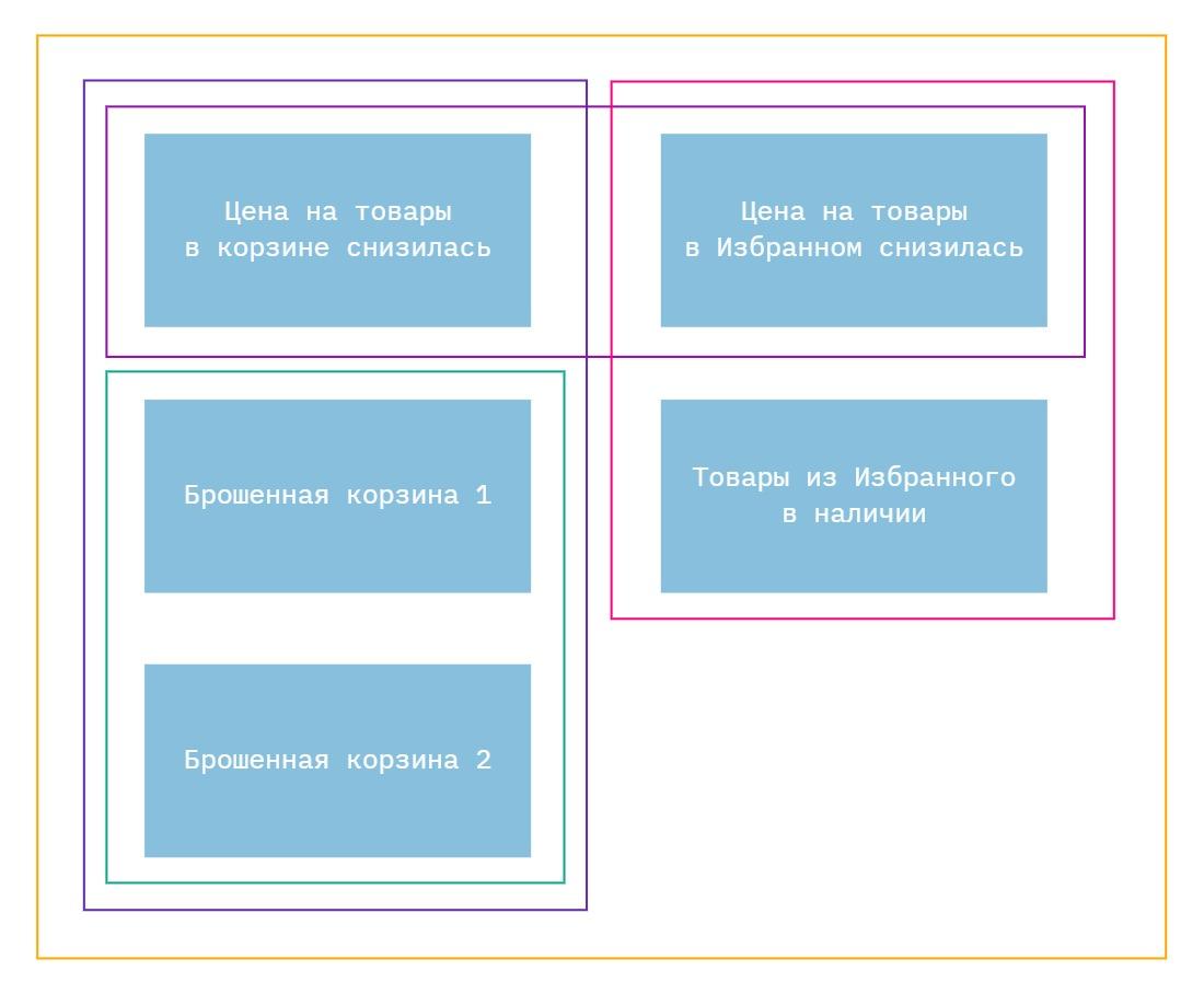 особенности группировки брошенной корзины на схеме рассылок